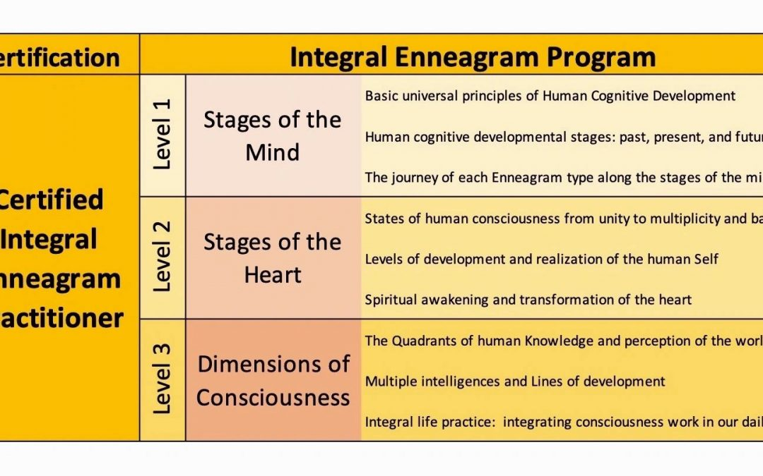 Dr. ElSherbini Khaled – Stages of the Mind: Enneagram Types on the Spiral